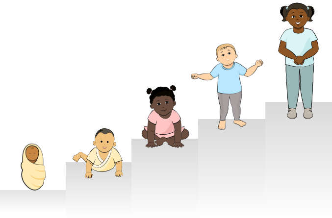 child avatars shown at five different stages of growth and development ranging from newborn to preschool age child